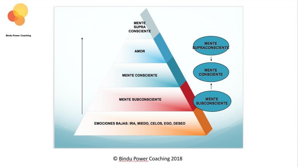 Pirámide de la mente